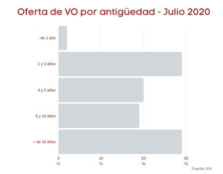 Ligero crecimiento de las matriculaciones en Julio, el vehículo de ocasión consolida su tendencia al auge.