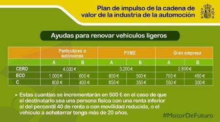 Plan Renove 2020, las ayudas para cambiar de coche.