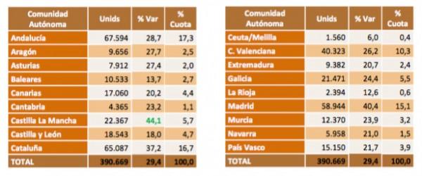 El mercado de coches de segunda mano en España, una tendencia al alza.