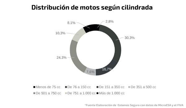Las provincias más moteras. Informe las Dos Ruedas de España.